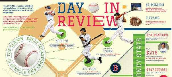 2015 MLB Season Infographic
