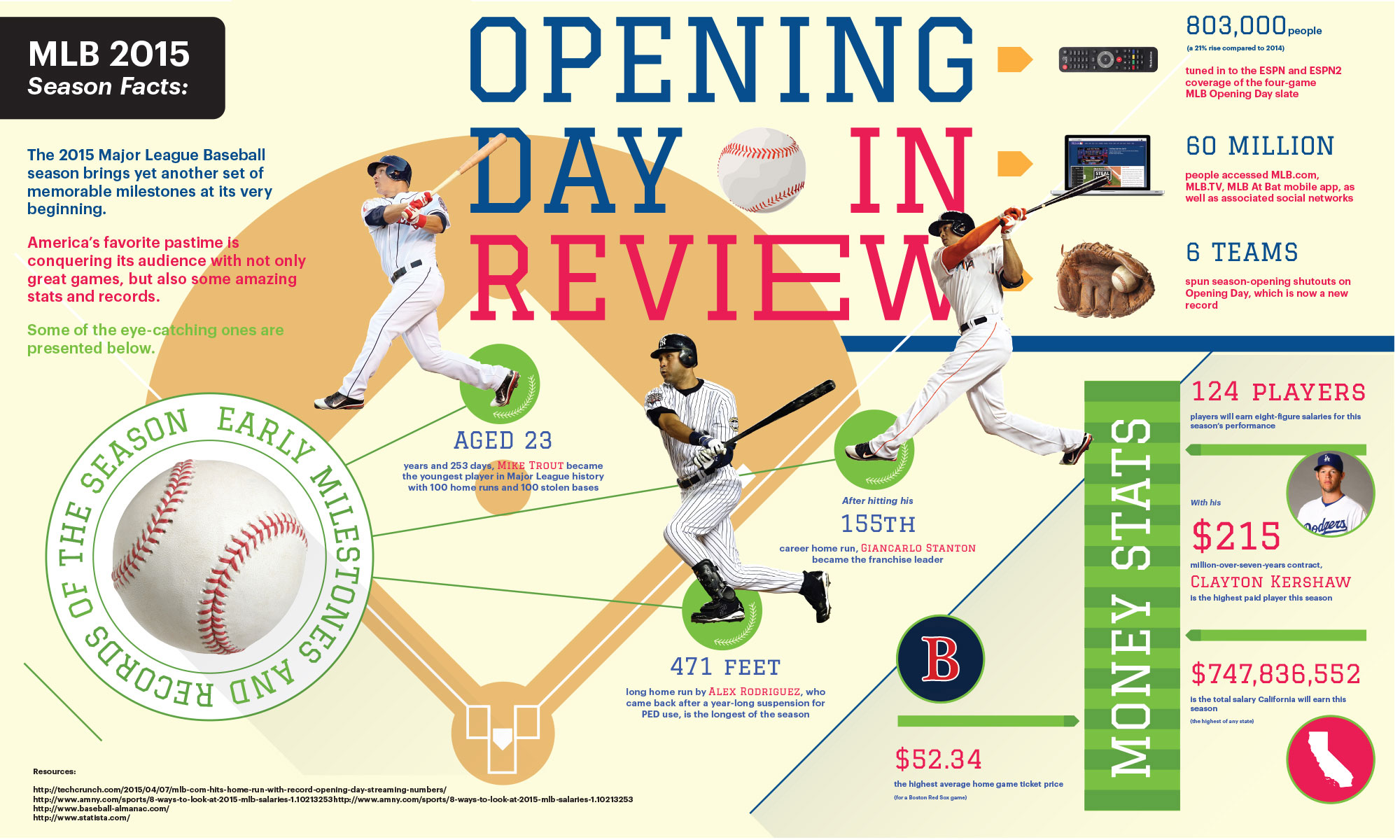 Infographic_MLB 2015 Season Facts