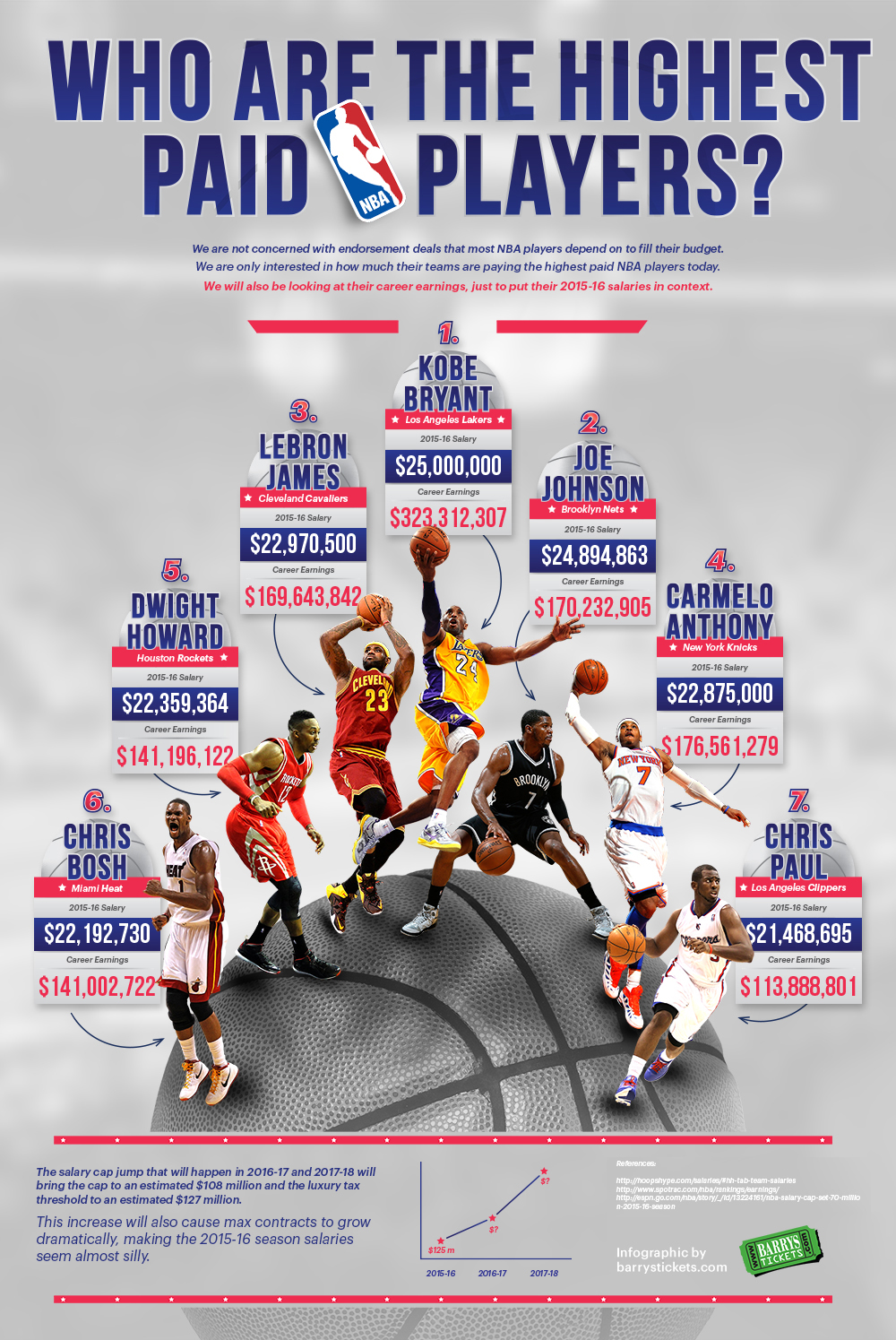 The Highest Paid NBA Players